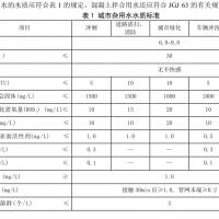 城市污水再利用标准 GB/T 18920—2002